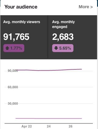 90,000 views Pinterest