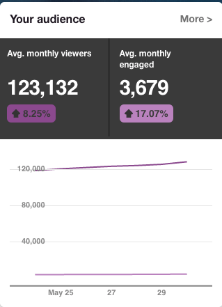 pinterest-monthly-viewers