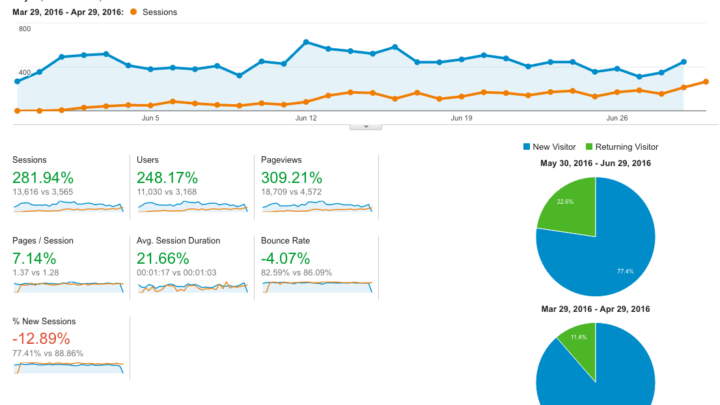 Unbelievable Growth Of Blogosphere >> Month 3 Blog Growth Update How I Tripled My Blog Traffic
