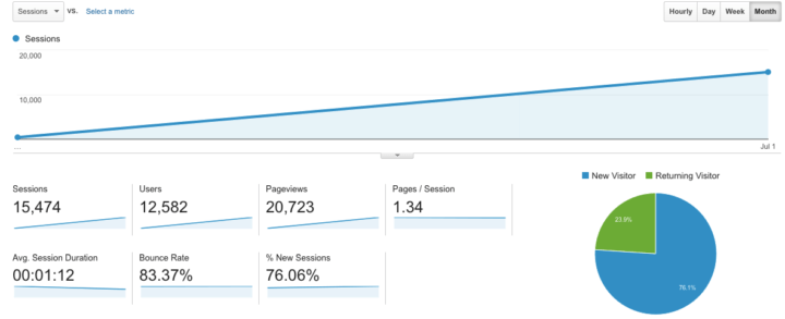 july-blog-growth